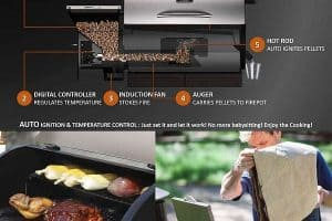 What is the key features of Z Grills 700e Wood Pellet Grill